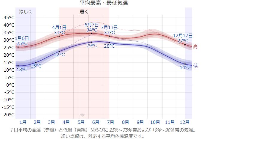 カラチの気候の図